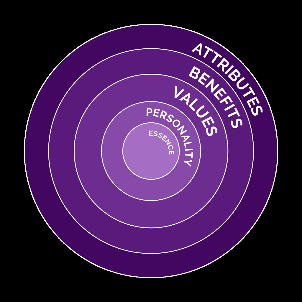 Brand Wheel